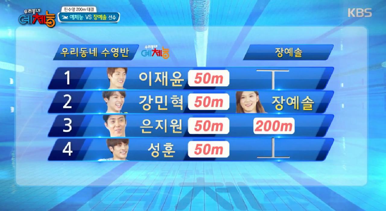 장예솔, 200m 대결서 승리