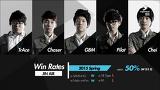 롤챔스 스프링 1경기 JINAIR vs SKT [LOL 챔피언스리그]