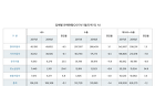 (종합) 자동차 1월 판매 1.2% 감소, 총 61만8930대