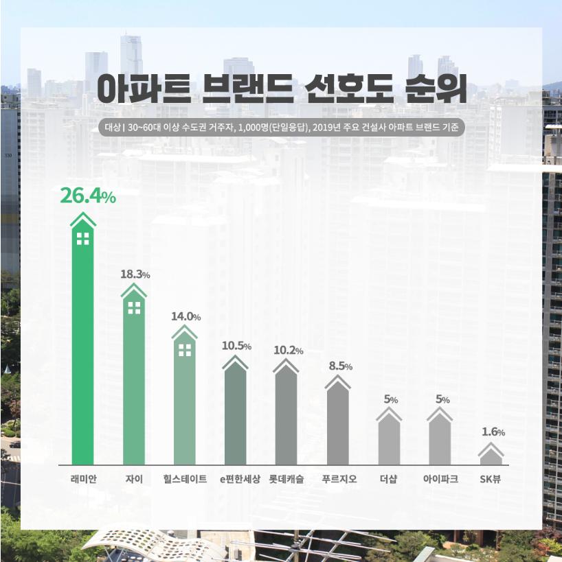 2019년 수도권 30대가 가장 선호하는 아파트는? - Daum 부동산