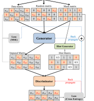 GAN minibatch discrimination code