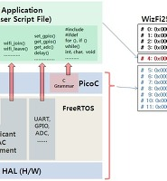 Basic examples of WizFi250-PicoC