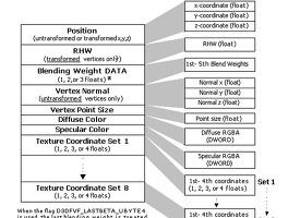 1. 3D 기초 용어