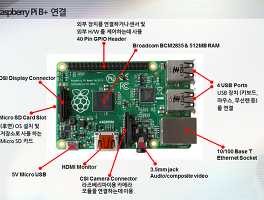OpenCV 기반의 안면인식 1 - V4L2(Video4Linux2) 설치부터