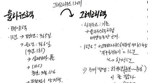 2011수능>국어32~36번지문(그레고리력)by채조은