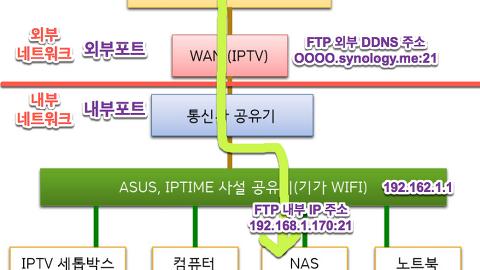 NAS Systems/Synology NAS ' 카테고리의 글 목록