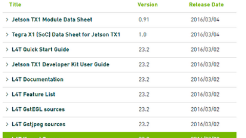 Jetson Tegra K1(TK1) 사이트 4곳 (ARM CPU 임베디드 보드)