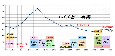 1999-2012 건프라 판매량 기록표