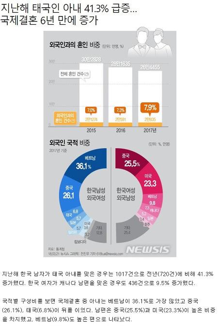 국제결혼 증가추세, 한국여성의 상대국적/한국남자의 상대국적