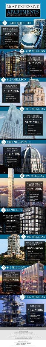 세계에서 가장 비싼 아파트 순위 TOP 10
