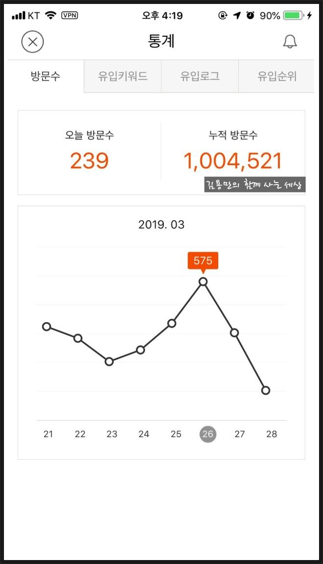 김용만의 함께 사는 세상, 블로그 방문자 100만..