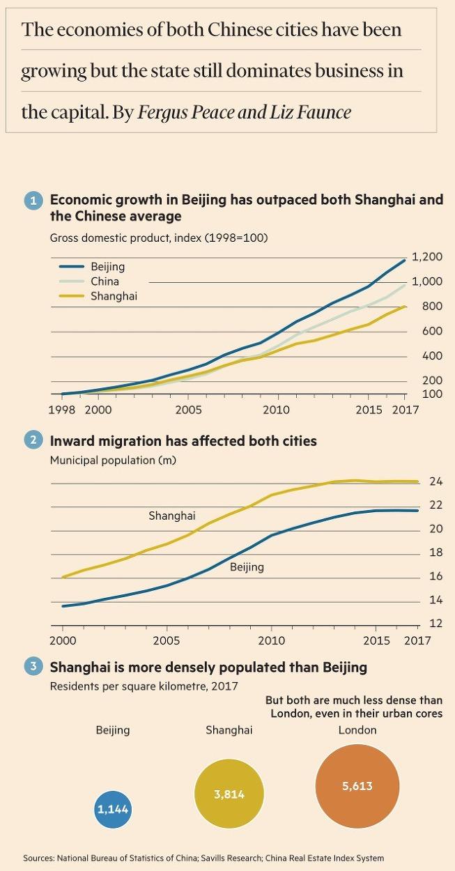 [City Stats] 베이징 vs 상하이