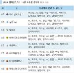 챔스 16강 진출팀 확정…대진 추첨 경우의 수는?