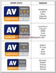 AV-Comparatives 웹 공격 차단 종합 성능 테스트 - Dynamic Real-World TEST 2012 (하반기)