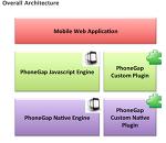 PhoneGap의 모든것 - Plugin 개발 (3)