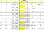 한국 對 타이완 야구경기 통산 상대전적 V1.2