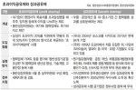 삼성과 초과이익공유제
