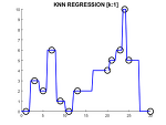 KNN-regression