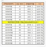 대연 롯데캐슬 레전드 청약률 !! 및 분양가