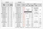 KT 순액요금제 등장에 SKT 위약3 폐지 및 T가족 포인트 출시