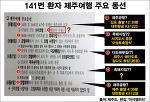 금천구청만도 못한 원희룡 제주지사의 메르스 대응