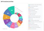 2017년 마케터 투자 우선순위는 '디지털광고' 와 '고객이벤트'