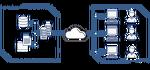 [웹 서버] Proxy 서버와 Forward, Reverse 프록시