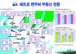 메트로밴쿠버 부동산(2018년 6월기준)