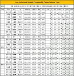 2017 아시아 프로야구 챔피언십