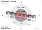개기월식 진행 예상도 Total Lunar Eclipse 2018. 07. 28.