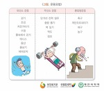 [다이어트/건강] 유산소운동/무산소 운동 구분표