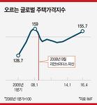 서울 소득대비 집값, 세계 주요 도시 비교 시 상승률 낮아