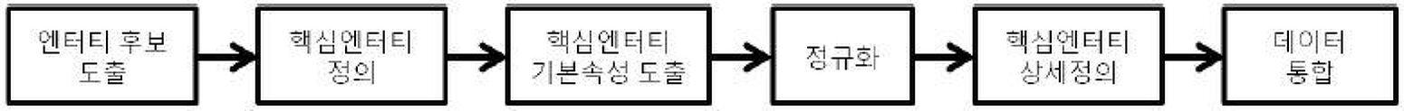 DB 모델링 - 4. 데이터 통합 : 4.1 데이터 통합