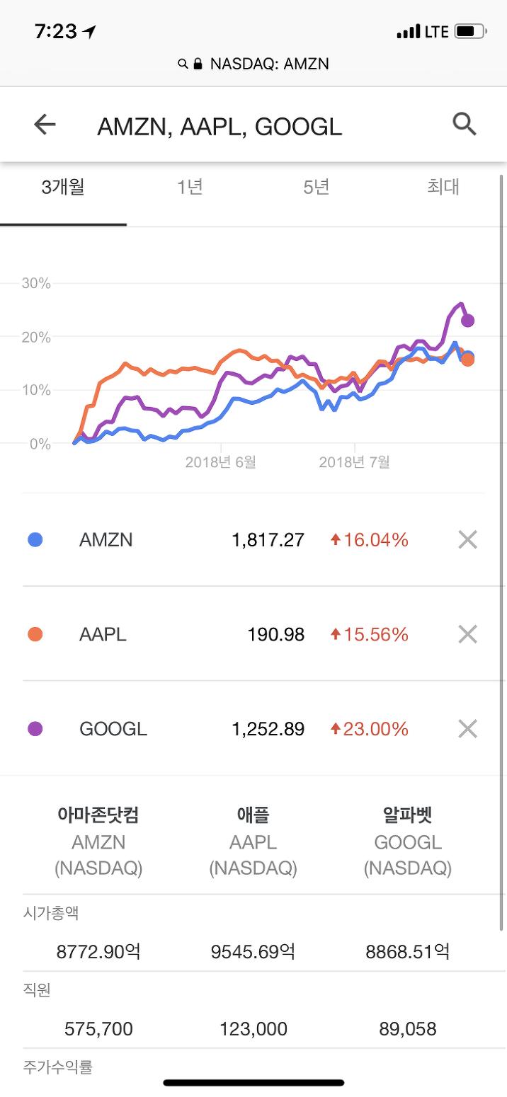 아마존, 애플, 구글, MS, 페이스북, 알리바바 시가총액(시총) 1조달러를 향해2018년7월30일 기준