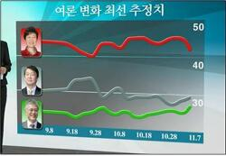 안 지지율 하락하면 박 지지율 상승. 이유는?