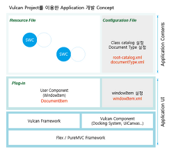 Vulcan Project로 Application 제작하기(4)-Application 설계