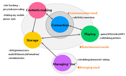 How can design thinking perform innovative role in mobile service development process?