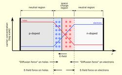 반도체 강좌. (5) PN접합 (PN junction) 개념편.