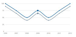 [Chart] Morris.js Line Chart