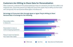 65%는 개인화 서비스가 브랜드 충성도에 영향을 줌