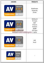 AV-Comparatives 악성코드 치료 성능 테스트 - Malware Removal TEST (2012)