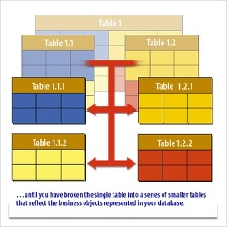 [Database #9] 데이터베이스 정규화 개념 및 방법