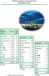 IEA 에너지 통계/ 독일 상원, 2030년부터 디젤자동차, 휘발유자동차 금지!