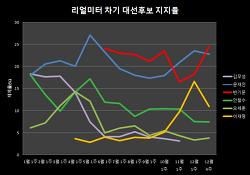 2017 차기 대선 후보 지지율 추이 차트