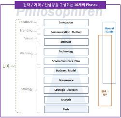 IT 전략/기획/컨설팅을 구성하는 10개의 구간(phases)