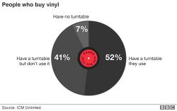 음원 스트리밍이 LP 판매를 신장시킨다