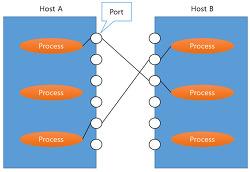 주소 체계와 데이터 정렬 1