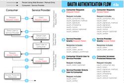 OAuth에 대해 알아보자!