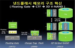 삼성 3D V-NAND에 대한 잡설. (2013.08.31 update)