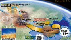 미세먼지 관련 그래픽뉴스